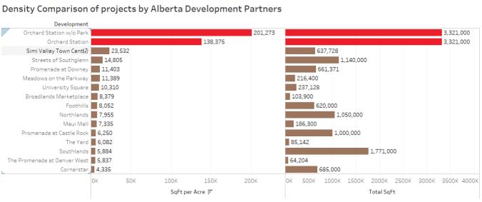 Alberta Comparisons